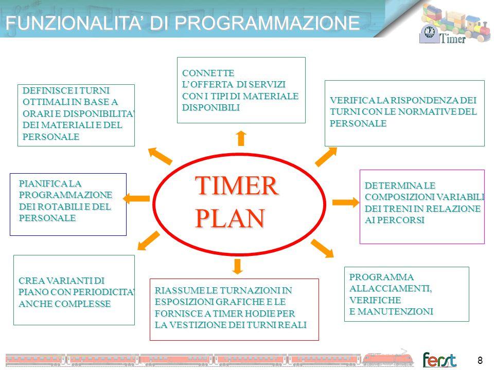 FUNZIONALITA' OPERATIVE TIMER HODIE TIMER HODIE INVIA I MATERIALI RICHIESTI A SERVIZIO DEPOSITO E MANUTENZIONI GESTISCE TURNI PROGRAMMATI E COMUNICA IN RETE CON ATTORI TIMER E SISTEMICOLLEGATI RICEVE LE PROGRAMMAZIONI DI TIMER PLAN E ASSEGNA I ROTABILI AI TURNI DETERMINA L'USCITA E IL RIENTRO DAL SERVIZIO DEI SINGOLI ROTABILI ABBINATI AI TURNI SECONDO NORMATIVE E COMPETENZE INTERNE 9