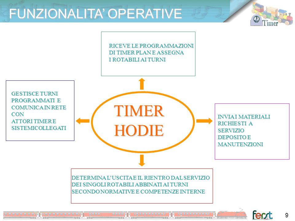 FUNZIONALITA' OPERATIVE TIMER HODIE TIMER HODIE INVIA I MATERIALI RICHIESTI A SERVIZIO DEPOSITO E MANUTENZIONI GESTISCE TURNI PROGRAMMATI E COMUNICA I