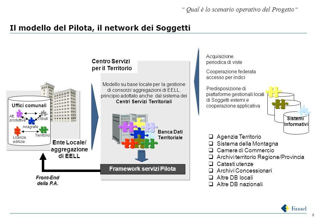 5 Il modello del Pilota, il network dei Soggetti Ente Locale/ aggregazione di EELL Uffici comunali Anagrafe Tributi Att.