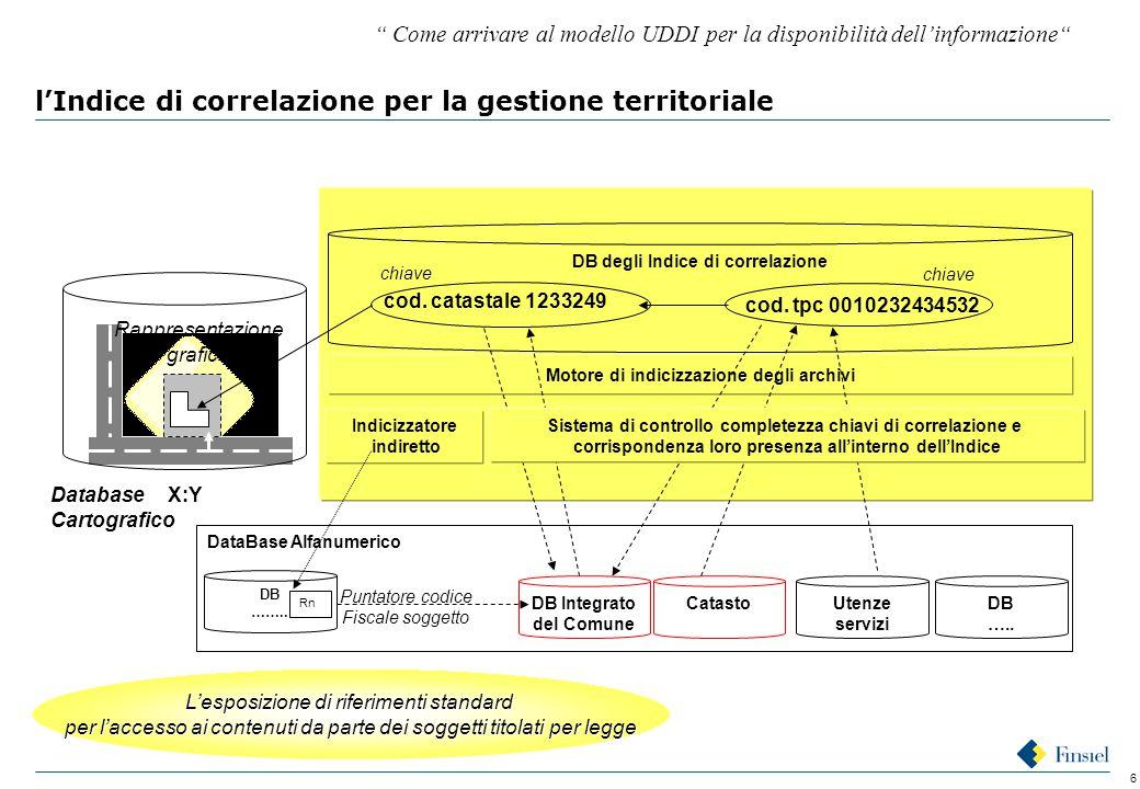 6 l'Indice di correlazione per la gestione territoriale DataBase Alfanumerico CatastoDB Integrato del Comune DB …..