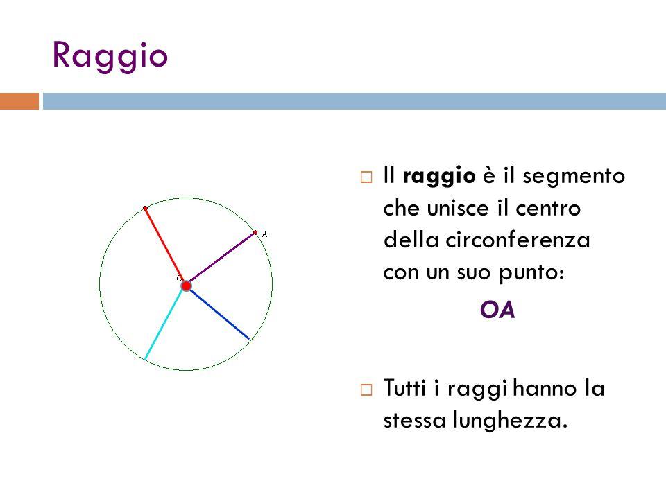 Raggio  Il raggio è il segmento che unisce il centro della circonferenza con un suo punto: OA  Tutti i raggi hanno la stessa lunghezza.