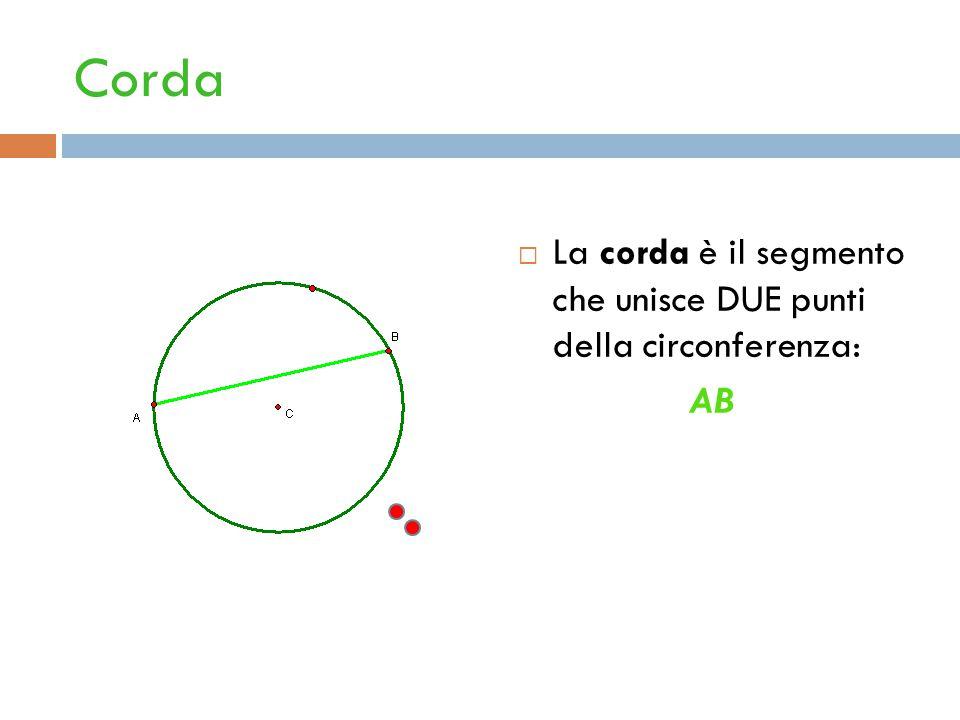 Corda  La corda è il segmento che unisce DUE punti della circonferenza: AB