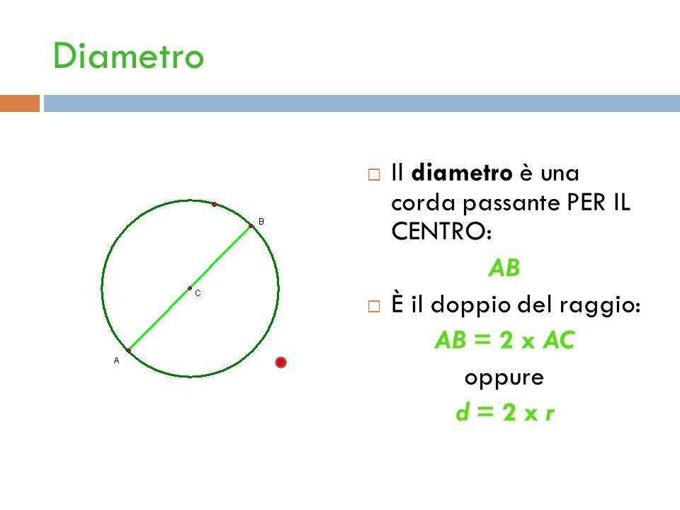 Diametro  Il diametro è una corda passante PER IL CENTRO: AB  È il doppio del raggio: AB = 2 x AC oppure d = 2 x r
