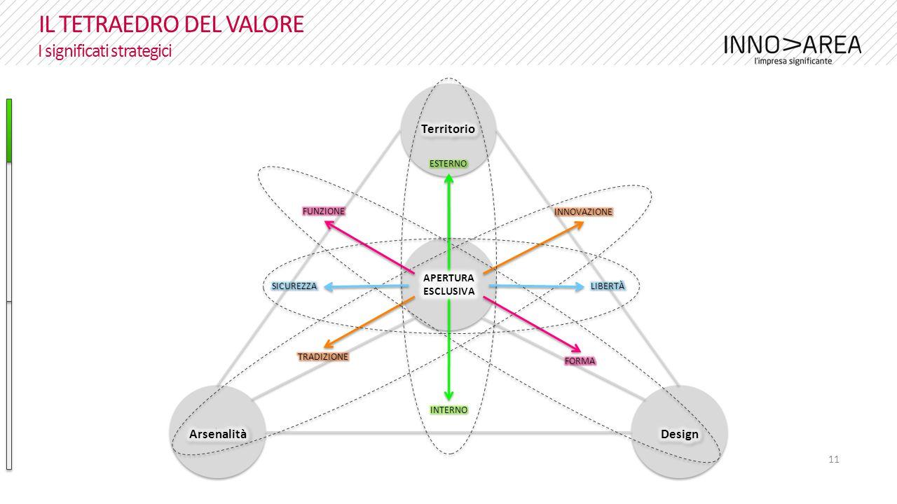 11 IL TETRAEDRO DEL VALORE I significati strategici credenze focus scopo valori