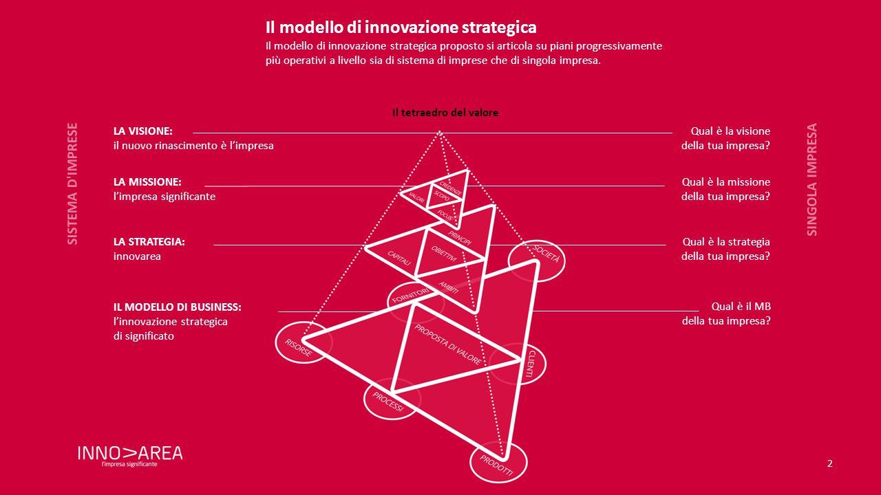 2 LA VISIONE: il nuovo rinascimento è l'impresa LA MISSIONE: l'impresa significante LA STRATEGIA: innovarea SINGOLA IMPRESA SISTEMA D IMPRESE IL MODELLO DI BUSINESS: l'innovazione strategica di significato Il modello di innovazione strategica Il modello di innovazione strategica proposto si articola su piani progressivamente più operativi a livello sia di sistema di imprese che di singola impresa.