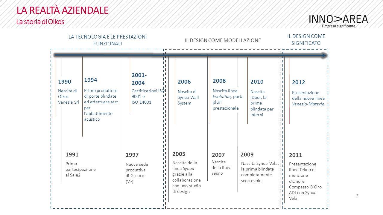 4 LA REALTÀ AZIENDALE Le 3 fasi: la tecnologia e le prestazioni funzionali 1990 – 2004
