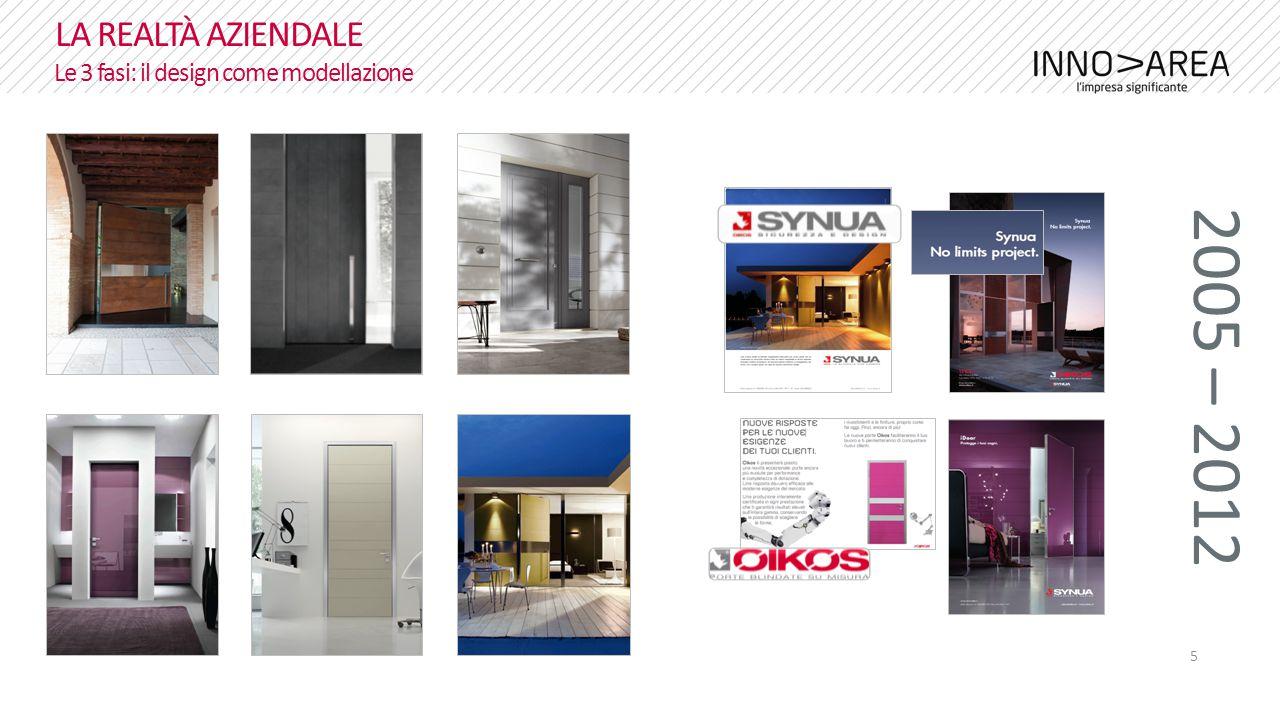 5 LA REALTÀ AZIENDALE Le 3 fasi: il design come modellazione 2005 – 2012