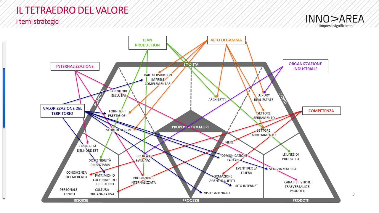 10 IL TETRAEDRO DEL VALORE I significati strategici credenze focus scopo valori