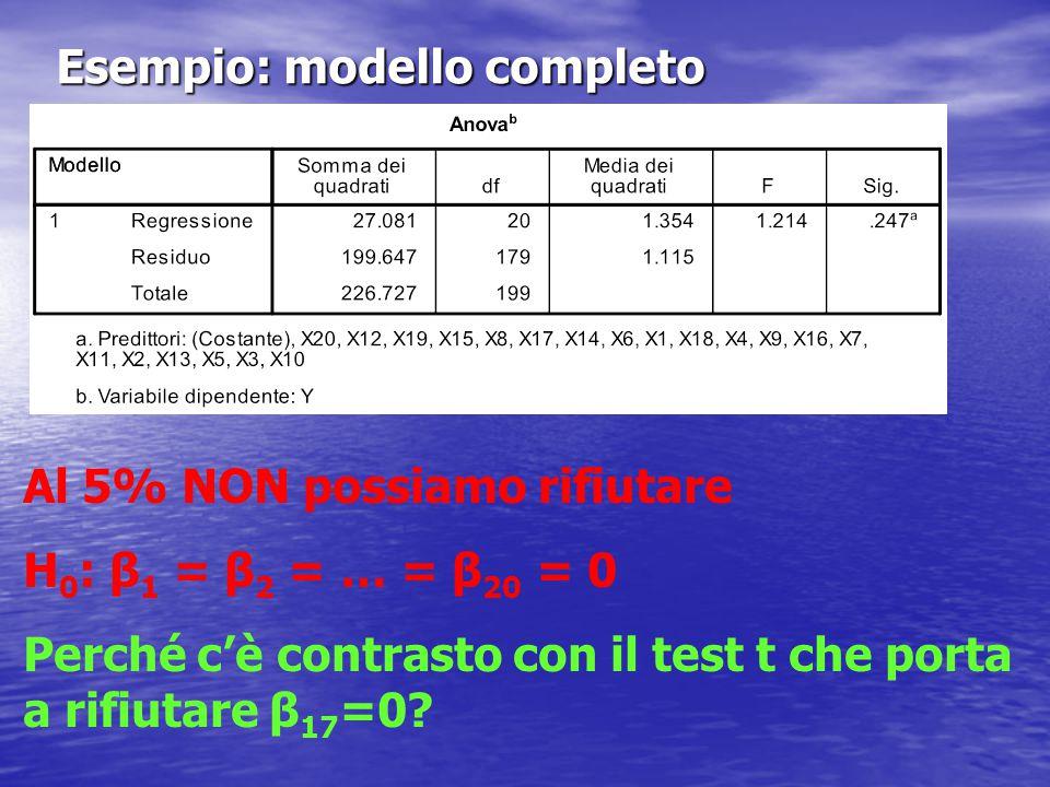 Esempio: modello completo Al 5% NON possiamo rifiutare H 0 : β 1 = β 2 = … = β 20 = 0 Perché c'è contrasto con il test t che porta a rifiutare β 17 =0