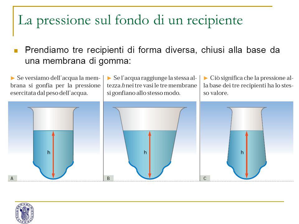 Prendiamo tre recipienti di forma diversa, chiusi alla base da una membrana di gomma: La pressione del liquido non dipende dalla forma del recipiente.
