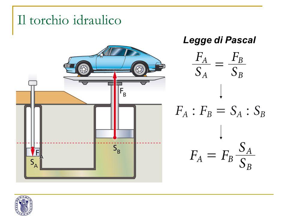 Il torchio idraulico Legge di Pascal