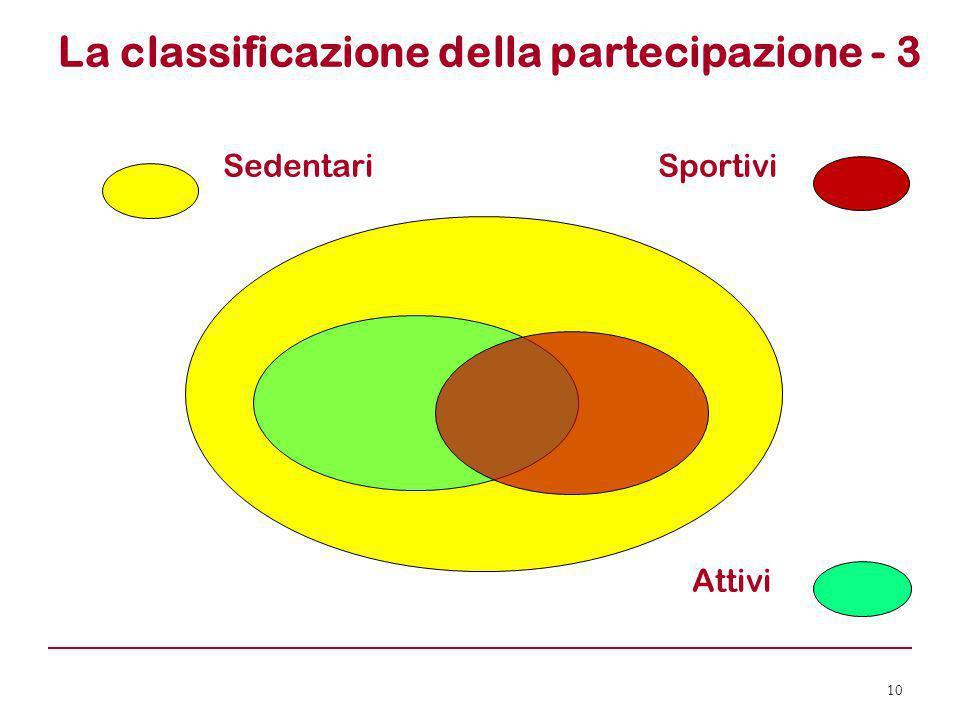 La classificazione della partecipazione - 3 Sedentari Sportivi Attivi 10