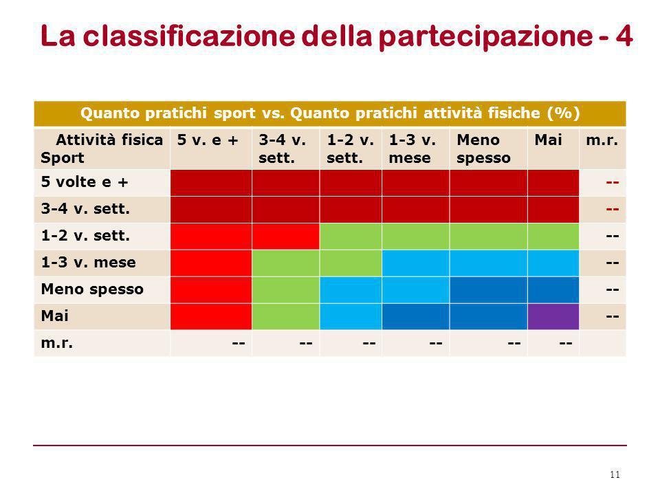 La classificazione della partecipazione - 4 11 Quanto pratichi sport vs. Quanto pratichi attività fisiche (%) Attività fisica Sport 5 v. e +3-4 v. set