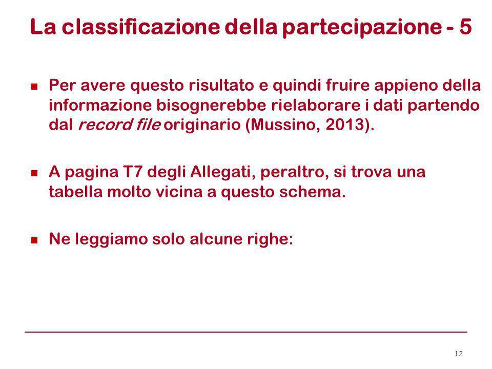 La classificazione della partecipazione - 5 Per avere questo risultato e quindi fruire appieno della informazione bisognerebbe rielaborare i dati part