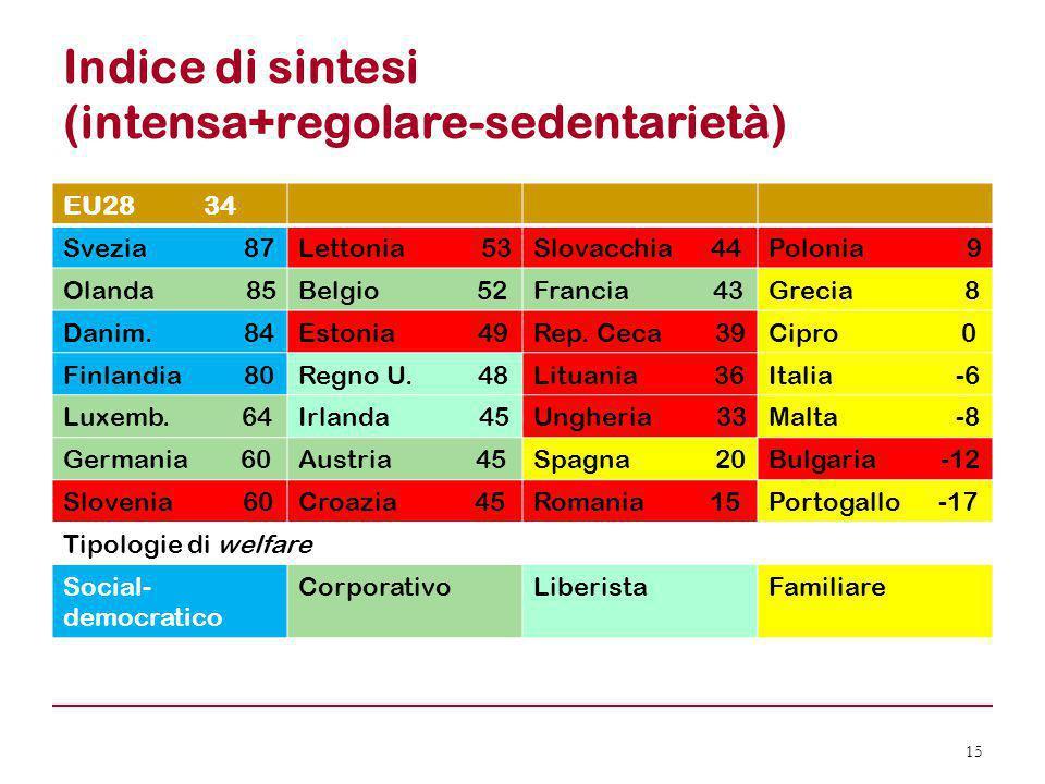 Indice di sintesi (intensa+regolare-sedentarietà) EU28 34 Svezia 87Lettonia 53Slovacchia 44Polonia 9 Olanda 85Belgio 52Francia 43Grecia 8 Danim. 84Est