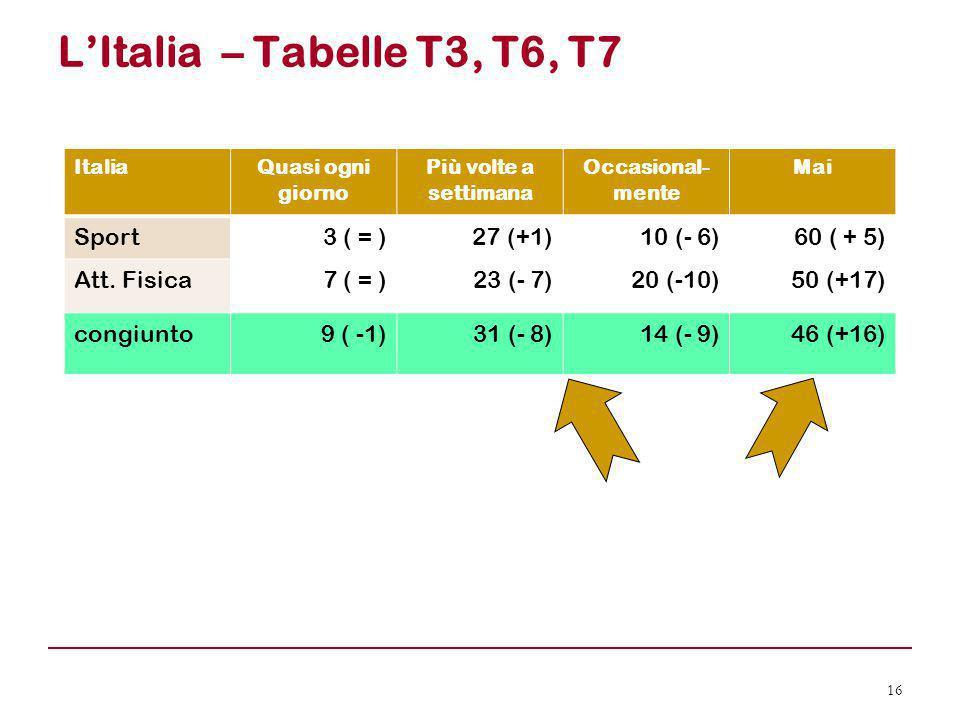 L'Italia – Tabelle T3, T6, T7 16 ItaliaQuasi ogni giorno Più volte a settimana Occasional- mente Mai Sport3 ( = )27 (+1)10 (- 6)60 ( + 5) Att. Fisica7