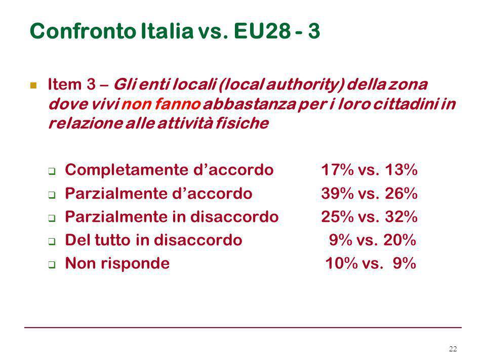 Confronto Italia vs. EU28 - 3 Item 3 – Gli enti locali (local authority) della zona dove vivi non fanno abbastanza per i loro cittadini in relazione a