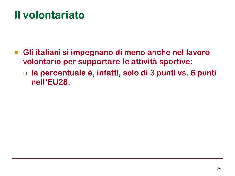 Il volontariato Gli italiani si impegnano di meno anche nel lavoro volontario per supportare le attività sportive:  la percentuale è, infatti, solo d