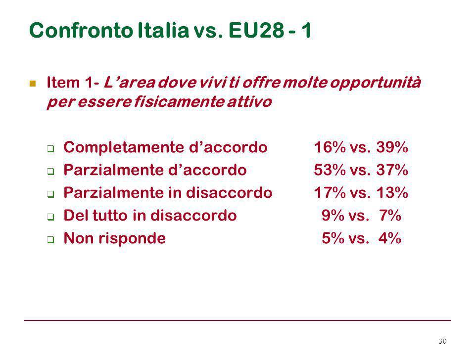 Confronto Italia vs. EU28 - 1 Item 1- L'area dove vivi ti offre molte opportunità per essere fisicamente attivo  Completamente d'accordo 16% vs. 39%
