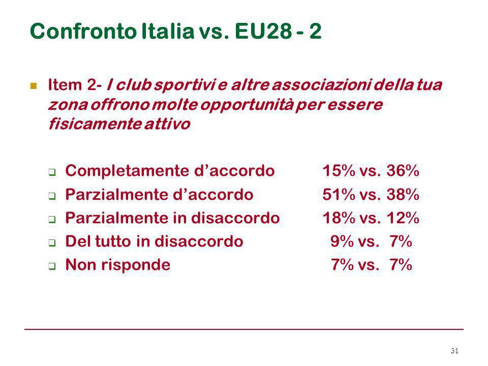 Confronto Italia vs. EU28 - 2 Item 2- I club sportivi e altre associazioni della tua zona offrono molte opportunità per essere fisicamente attivo  Co