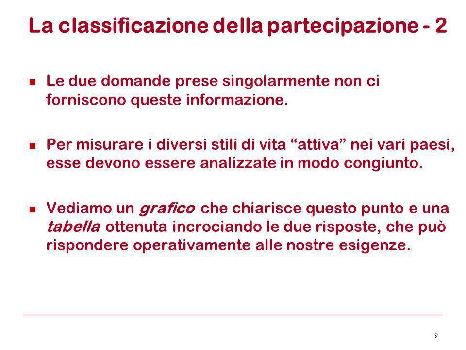 La classificazione della partecipazione - 2 Le due domande prese singolarmente non ci forniscono queste informazione. Per misurare i diversi stili di