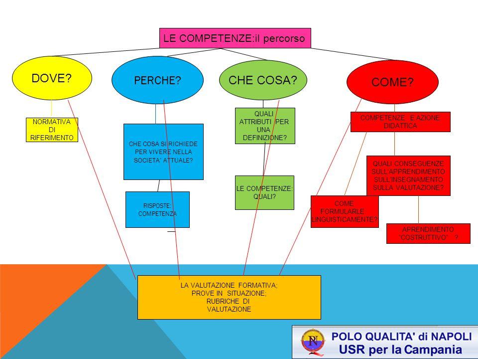 DOCUMENTO DI RIFERIMENTO Memorandum sull'istruzione e la formazione permanente (Commissione delle Comunità Europee, 2000) LIFELONG LEARNING= «apprendimento lungo l'intero arco della vita»: costituisce il modello di base sociale per l'Europa Sviluppo personale Coesione sociale Crescita economica AZIONI 1.