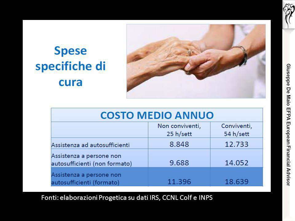 Giuseppe De Maio EFPA European Financial Advisor Fonti: elaborazioni Progetica su dati IRS, CCNL Colf e INPS