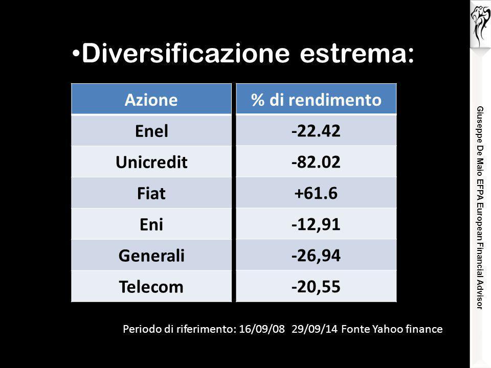 Giuseppe De Maio EFPA European Financial Advisor Diversificazione estrema: Periodo di riferimento: 16/09/08 29/09/14 Fonte Yahoo finance Azione Enel Unicredit Fiat Eni Generali Telecom % di rendimento -22.42 -82.02 +61.6 -12,91 -26,94 -20,55
