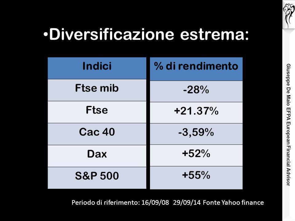 Giuseppe De Maio EFPA European Financial Advisor Diversificazione estrema: Periodo di riferimento: 16/09/08 29/09/14 Fonte Yahoo finance Indici Ftse mib Ftse Cac 40 Dax S&P 500 % di rendimento -28% +21.37% -3,59% +52% +55%