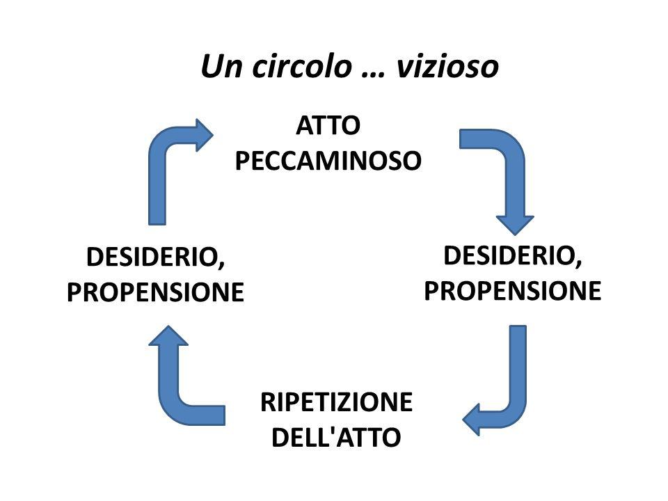 ATTO PECCAMINOSO Un circolo … vizioso DESIDERIO, PROPENSIONE RIPETIZIONE DELL ATTO DESIDERIO, PROPENSIONE