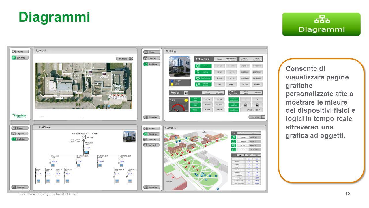 13 Confidential Property of Schneider Electric Diagrammi Consente di visualizzare pagine grafiche personalizzate atte a mostrare le misure dei disposi