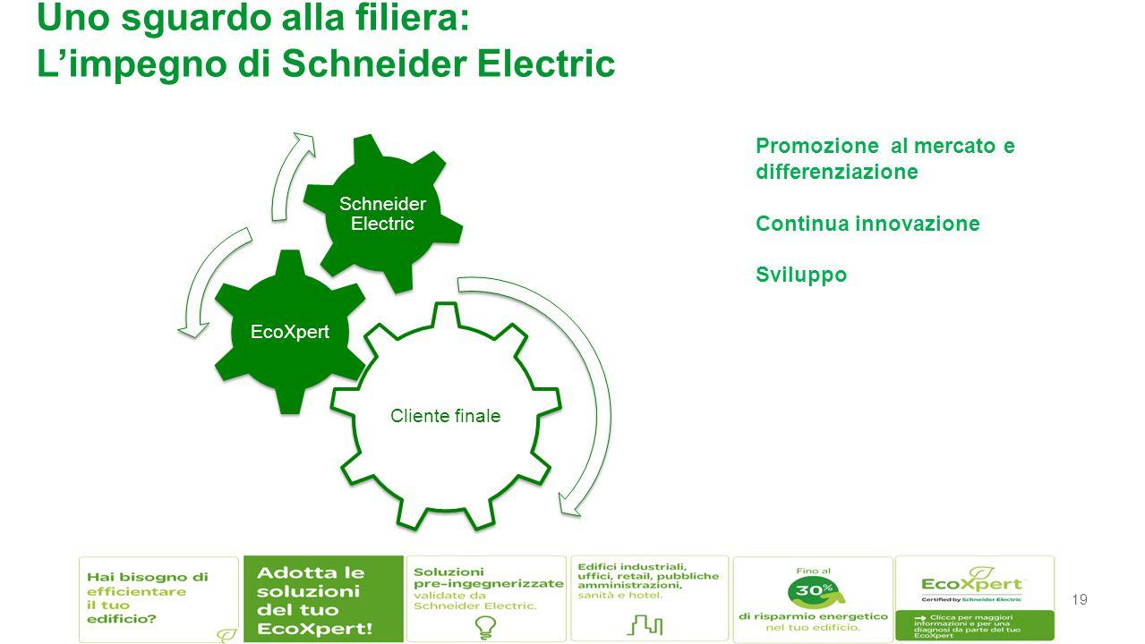 19 Uno sguardo alla filiera: L'impegno di Schneider Electric Promozione al mercato e differenziazione Continua innovazione Sviluppo