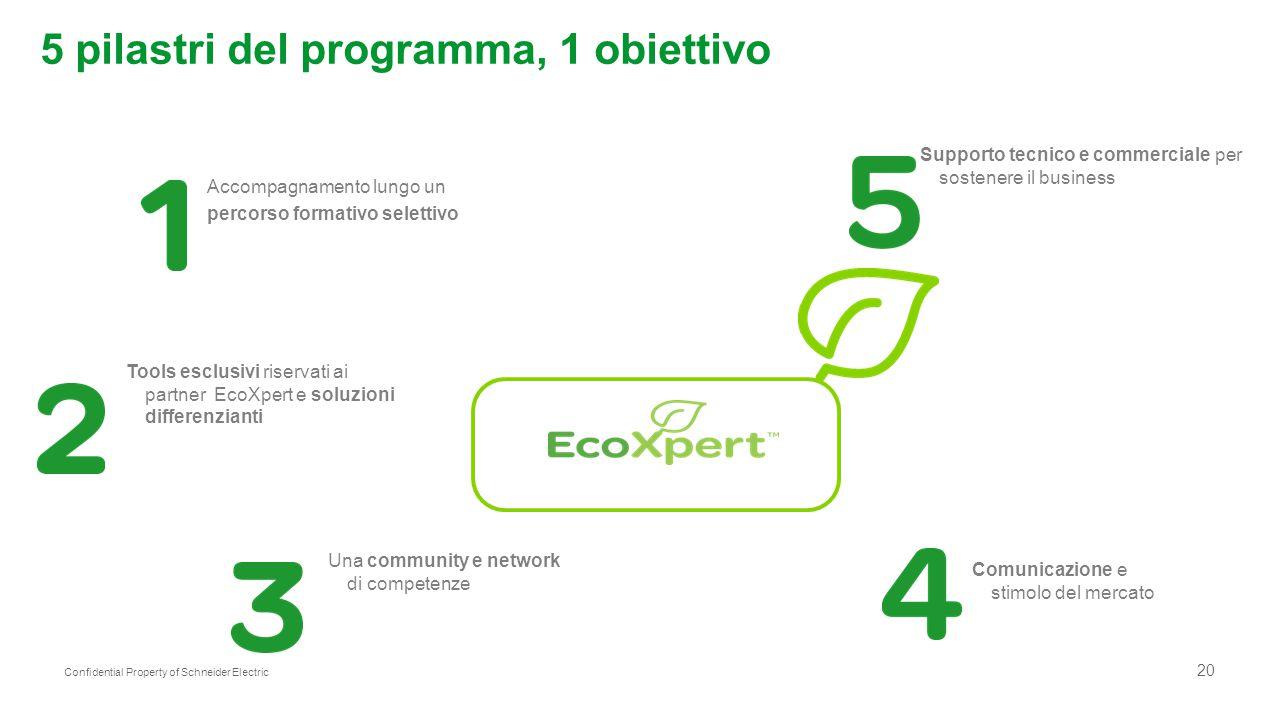 20 Confidential Property of Schneider Electric 5 pilastri del programma, 1 obiettivo Accompagnamento lungo un percorso formativo selettivo Tools esclu
