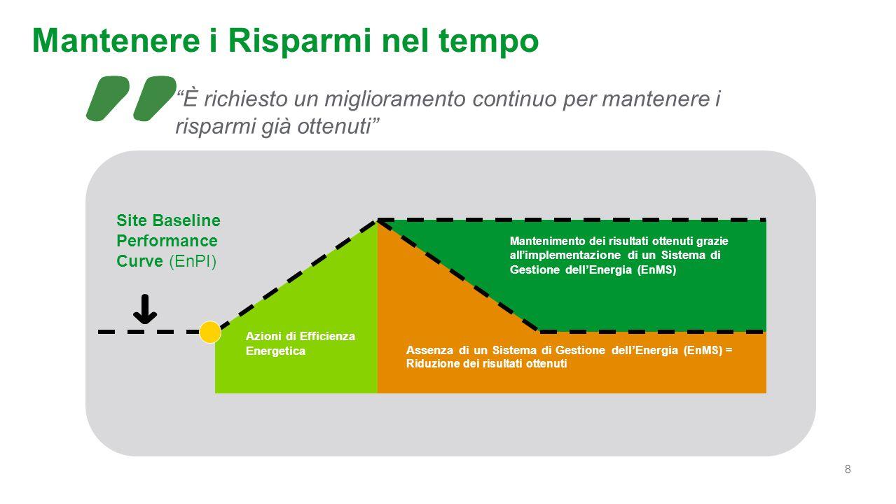 8 Mantenere i Risparmi nel tempo Mantenimento dei risultati ottenuti grazie all' implementazione di un Sistema di Gestione dell'Energia (EnMS) Assenza
