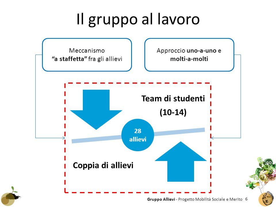 6 Gruppo Allievi - Progetto Mobilità Sociale e Merito Il gruppo al lavoro Team di studenti (10-14) Coppia di allievi Approccio uno-a-uno e molti-a-mol
