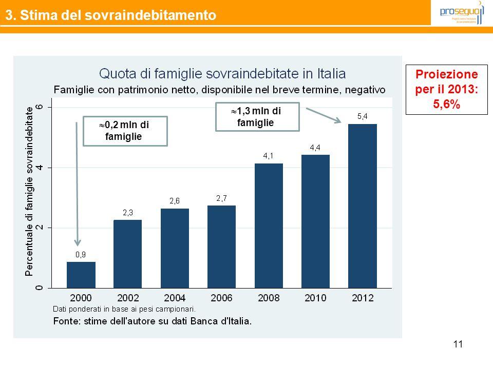 11 3. Stima del sovraindebitamento Proiezione per il 2013: 5,6%  1,3 mln di famiglie  0,2 mln di famiglie