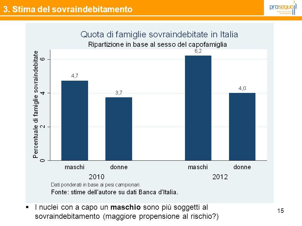 15 3. Stima del sovraindebitamento  I nuclei con a capo un maschio sono più soggetti al sovraindebitamento (maggiore propensione al rischio?)