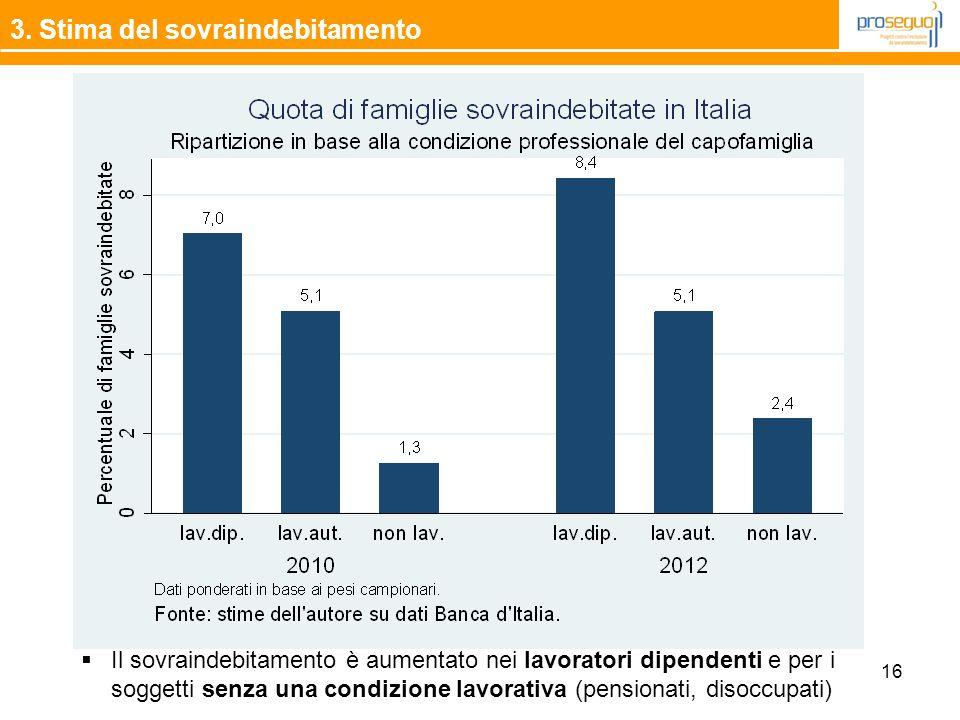 16 3. Stima del sovraindebitamento  Il sovraindebitamento è aumentato nei lavoratori dipendenti e per i soggetti senza una condizione lavorativa (pen
