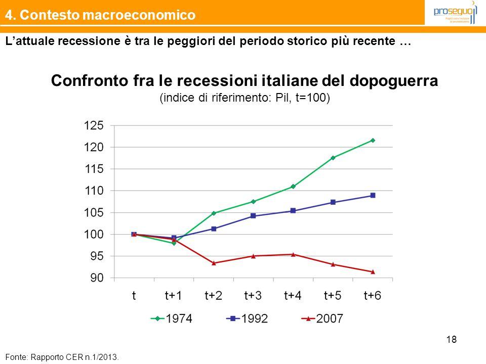 18 4. Contesto macroeconomico Confronto fra le recessioni italiane del dopoguerra (indice di riferimento: Pil, t=100) Fonte: Rapporto CER n.1/2013. L'