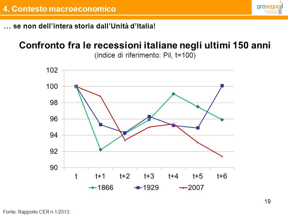 19 4. Contesto macroeconomico … se non dell'intera storia dall'Unità d'Italia! Fonte: Rapporto CER n.1/2013. Confronto fra le recessioni italiane negl