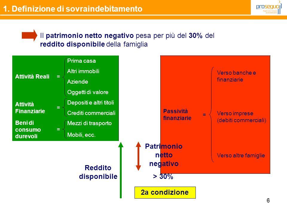 6 1. Definizione di sovraindebitamento Il patrimonio netto negativo pesa per più del 30% del reddito disponibile della famiglia Attività Reali= Prima