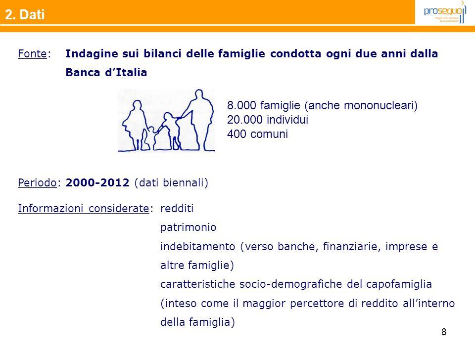 8 Fonte: Indagine sui bilanci delle famiglie condotta ogni due anni dalla Banca d'Italia 2. Dati 8.000 famiglie (anche mononucleari) 20.000 individui