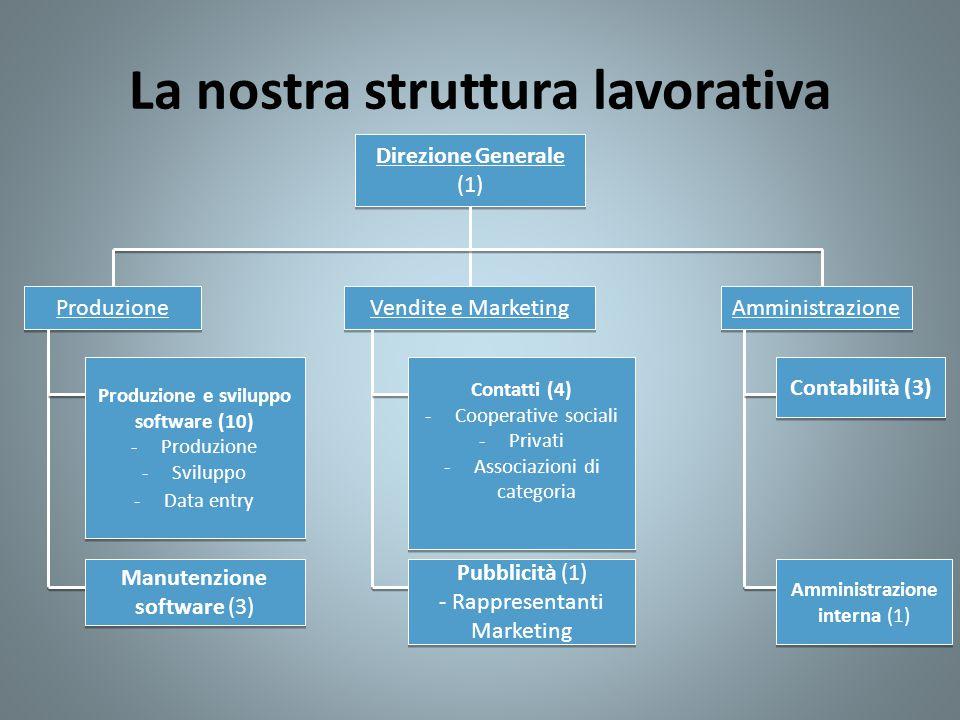 La nostra struttura lavorativa Direzione Generale (1) Produzione Vendite e Marketing Amministrazione Produzione e sviluppo software (10) -Produzione -
