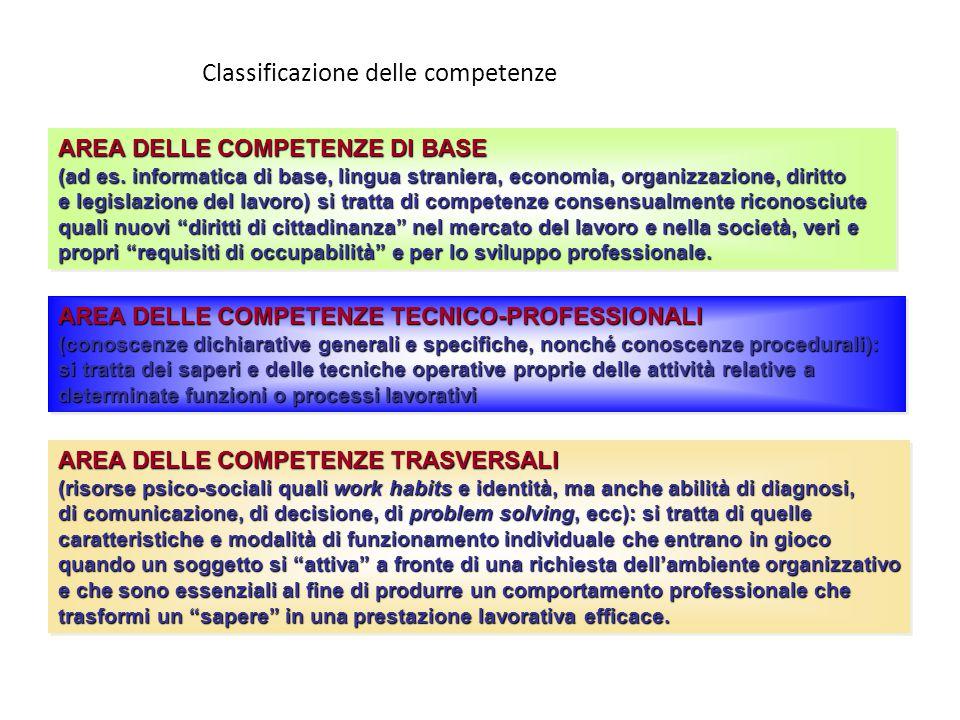 Classificazione delle competenze AREA DELLE COMPETENZE DI BASE (ad es.