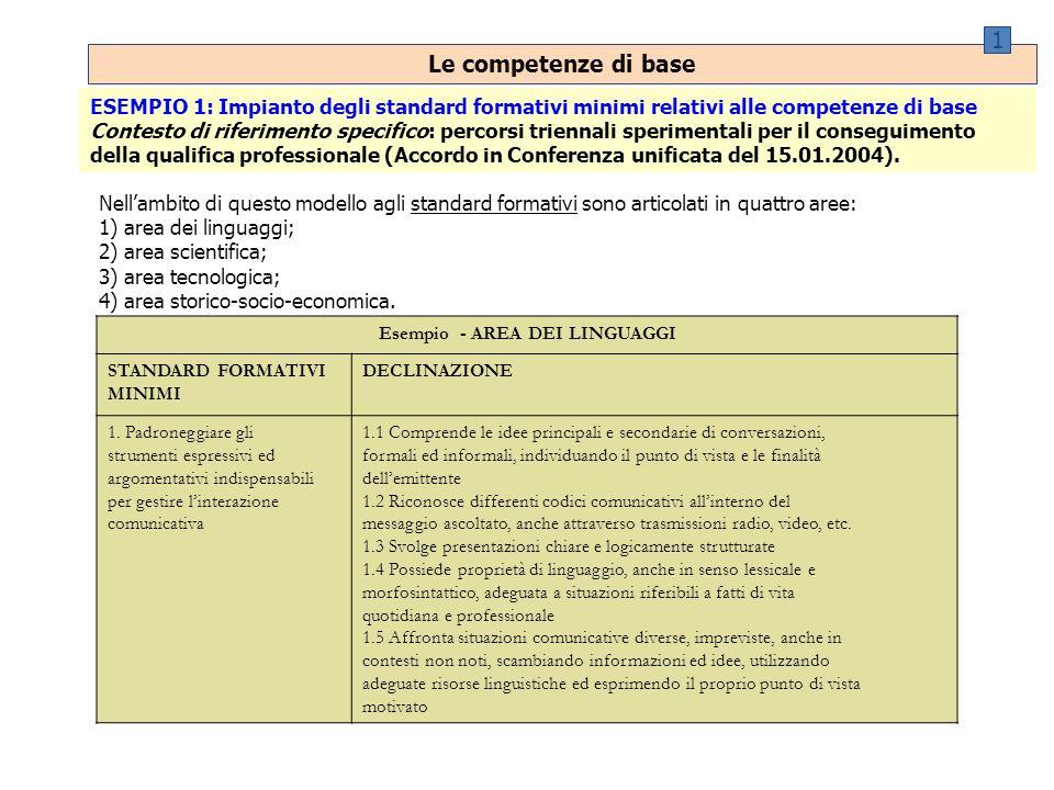 Le competenze di base 1 ESEMPIO 1: Impianto degli standard formativi minimi relativi alle competenze di base Contesto di riferimento specifico: percorsi triennali sperimentali per il conseguimento della qualifica professionale (Accordo in Conferenza unificata del 15.01.2004).