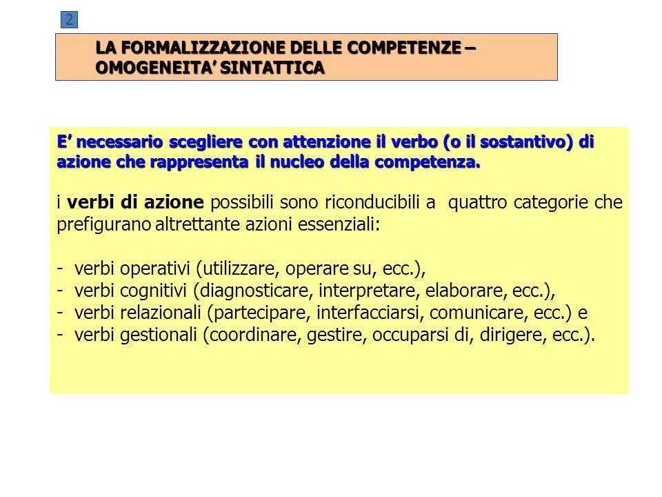 2 E' necessario scegliere con attenzione il verbo (o il sostantivo) di azione che rappresenta il nucleo della competenza. i verbi di azione possibili