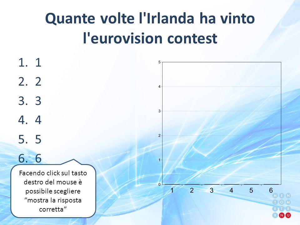 Quante volte l Irlanda ha vinto l eurovision contest 1.1 2.2 3.3 4.4 5.5 6.6 Facendo click sul tasto destro del mouse è possibile scegliere mostra la risposta corretta