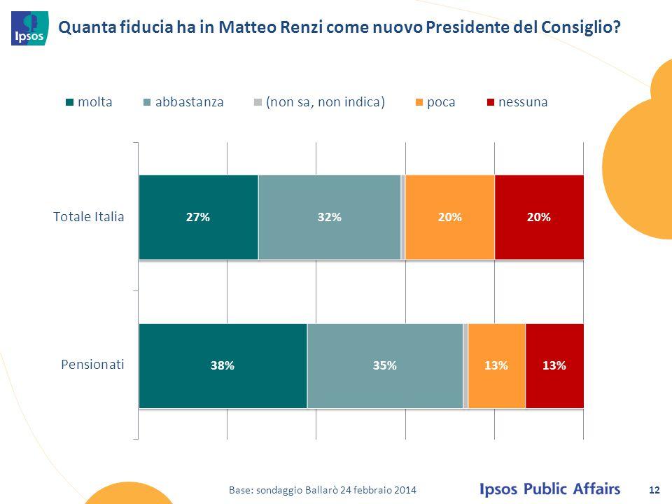 12 Quanta fiducia ha in Matteo Renzi come nuovo Presidente del Consiglio? Base: sondaggio Ballarò 24 febbraio 2014