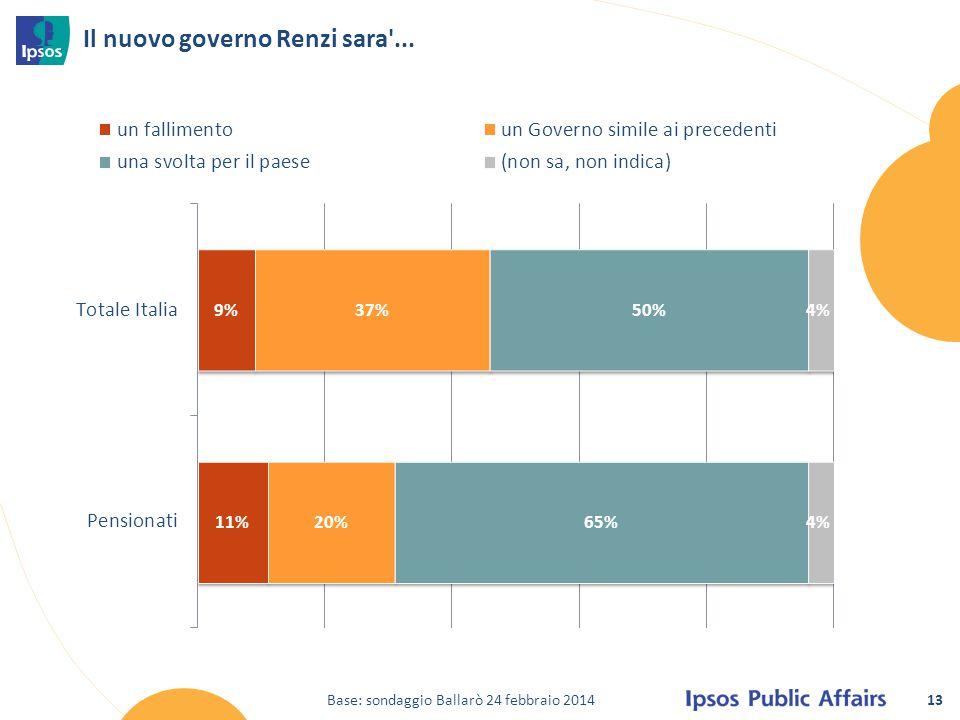 13 Il nuovo governo Renzi sara'... Base: sondaggio Ballarò 24 febbraio 2014