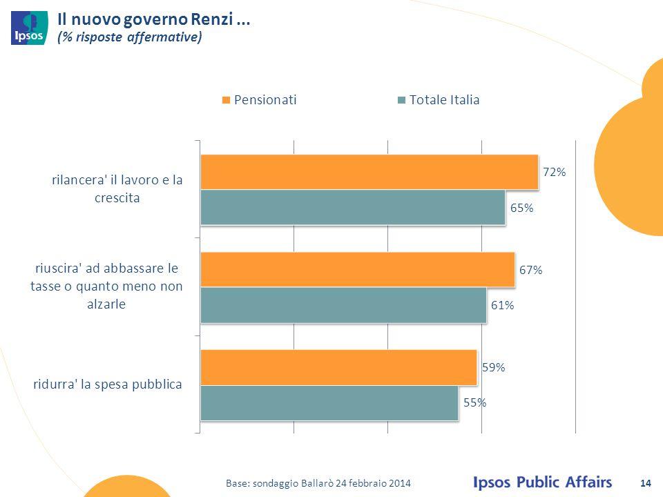 14 Il nuovo governo Renzi... (% risposte affermative) Base: sondaggio Ballarò 24 febbraio 2014